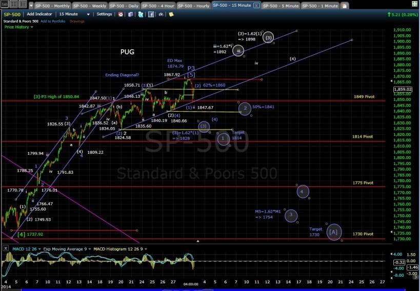 PUG SP-500 15-min chart EOD 2-28-14