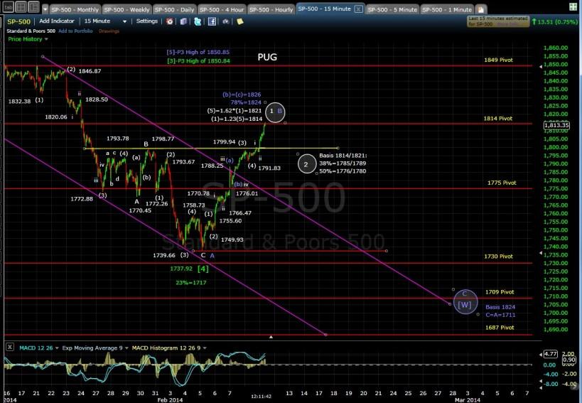 PUG SP-500 15-min chart MD 2-11-14