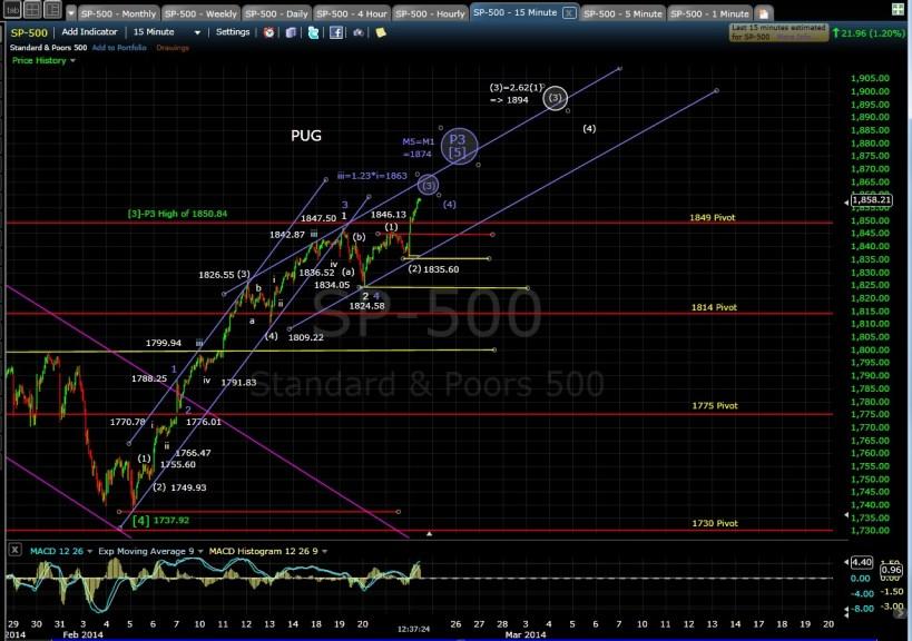 PUG SP-500 15-min chart MD 2-24-14