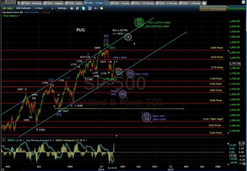 PUG SP-500 4-hr chart EOD 2-10-14