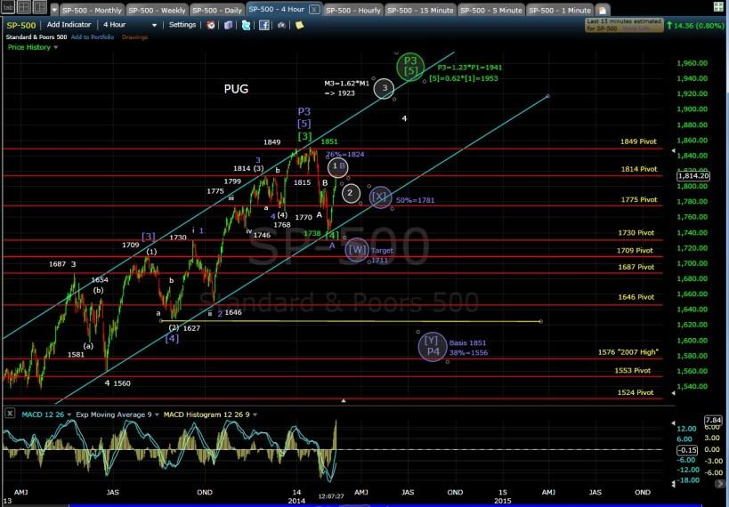 PUG SP-500 4-hr chart MD 2-11-14