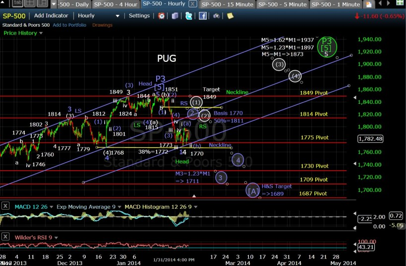 PUG SP-500 60-min chart EOD 1-31-14