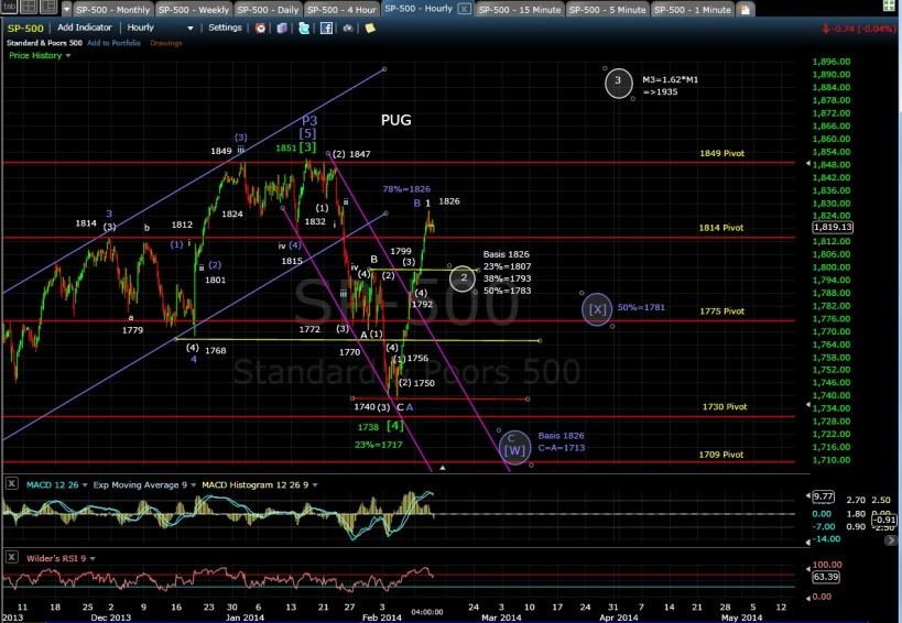 PUG SP-500 60-min chart EOD 2-12-14