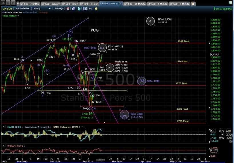 PUG SP-500 60-min chart EOD 2-13-14