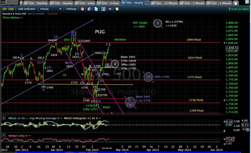PUG SP-500 60-min chart EOD 2-14-14
