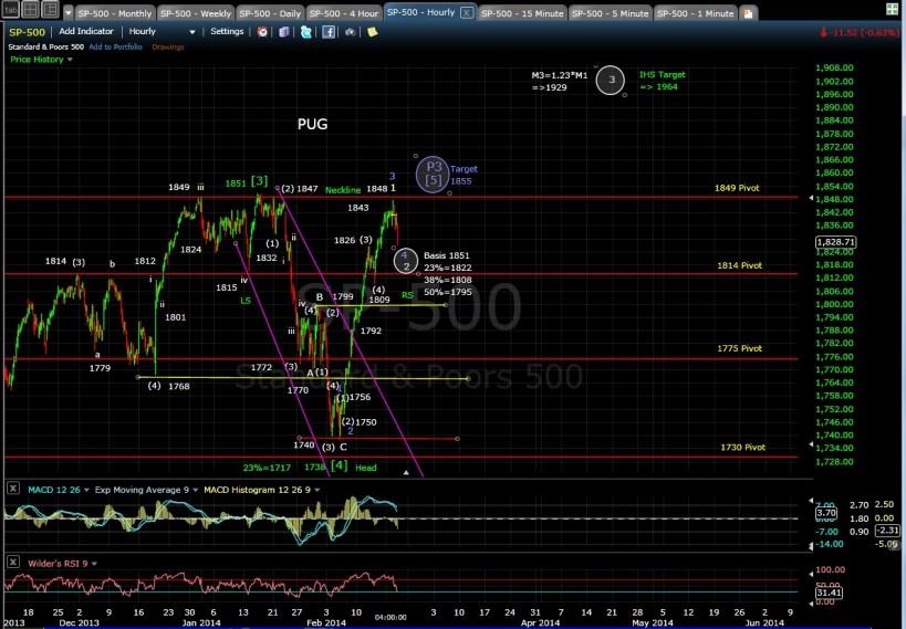 PUG SP-500 60-min chart EOD 2-19-14