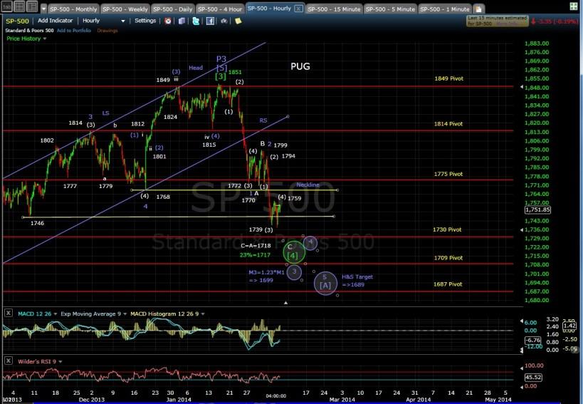 PUG SP-500 60-min chart EOD 2-5-14
