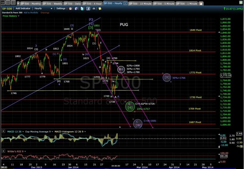 PUG SP-500 60-min chart EOD 2-6-14