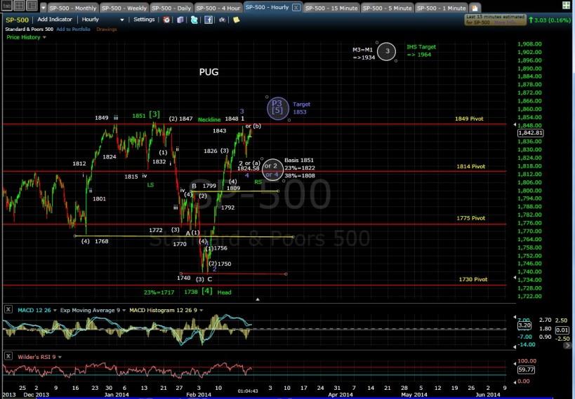 PUG SP-500 60-min chart MD 2-21-14