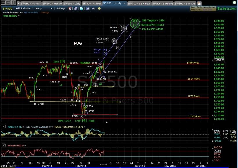 PUG SP-500 60-min chart MD 2-24-14