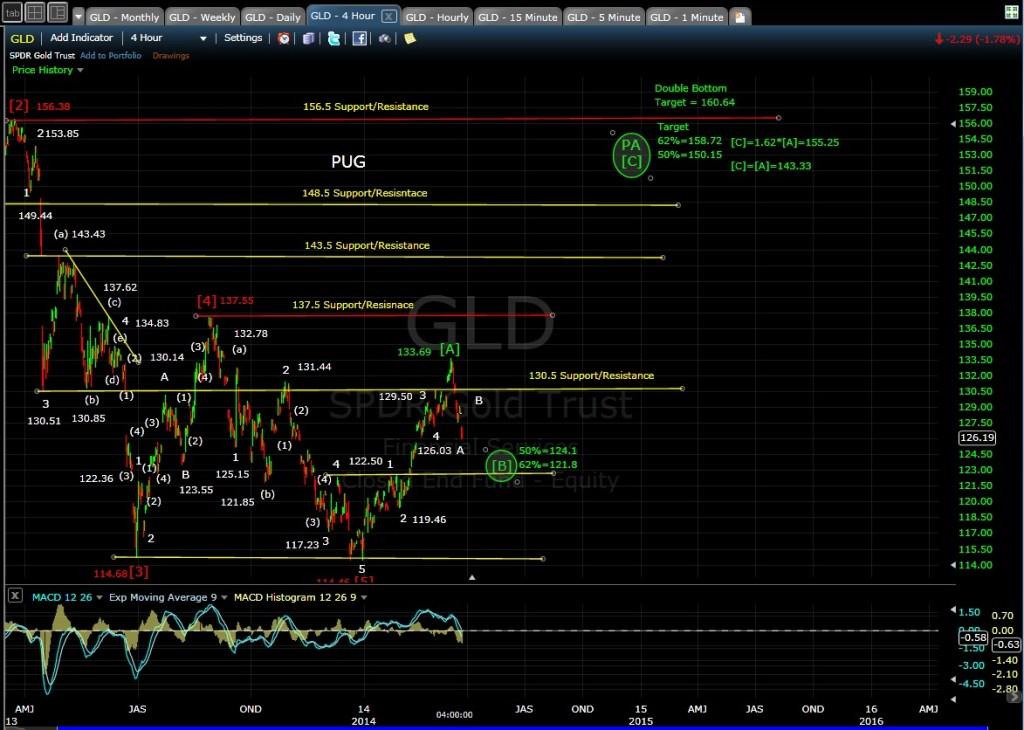 PUG GLD 4-hr chart EOD 3-24-14