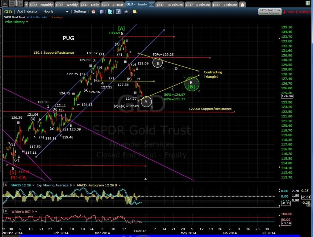 PUG GLD 60-min chart MD 3-27-14