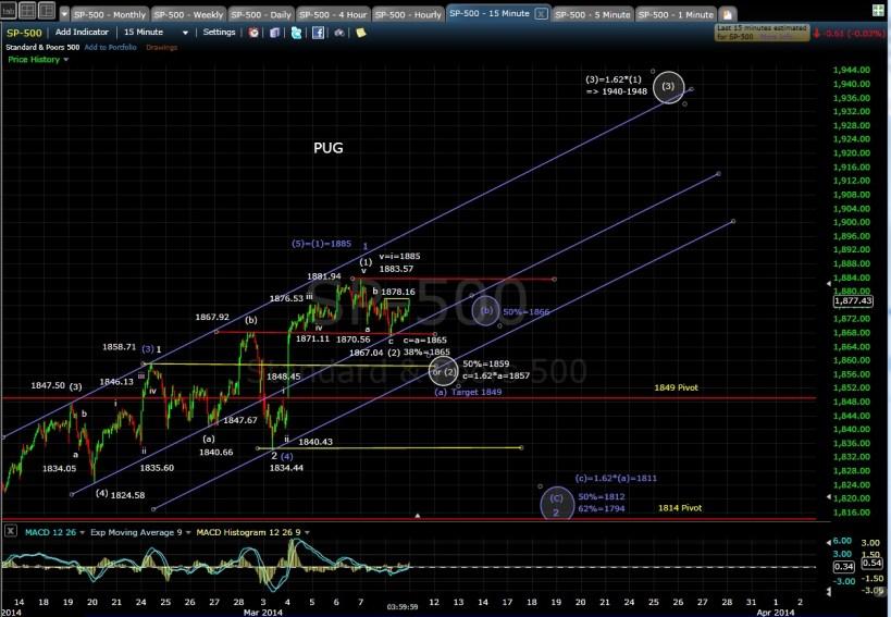 PUG SP-500 15-min chart EOD 3-10-14