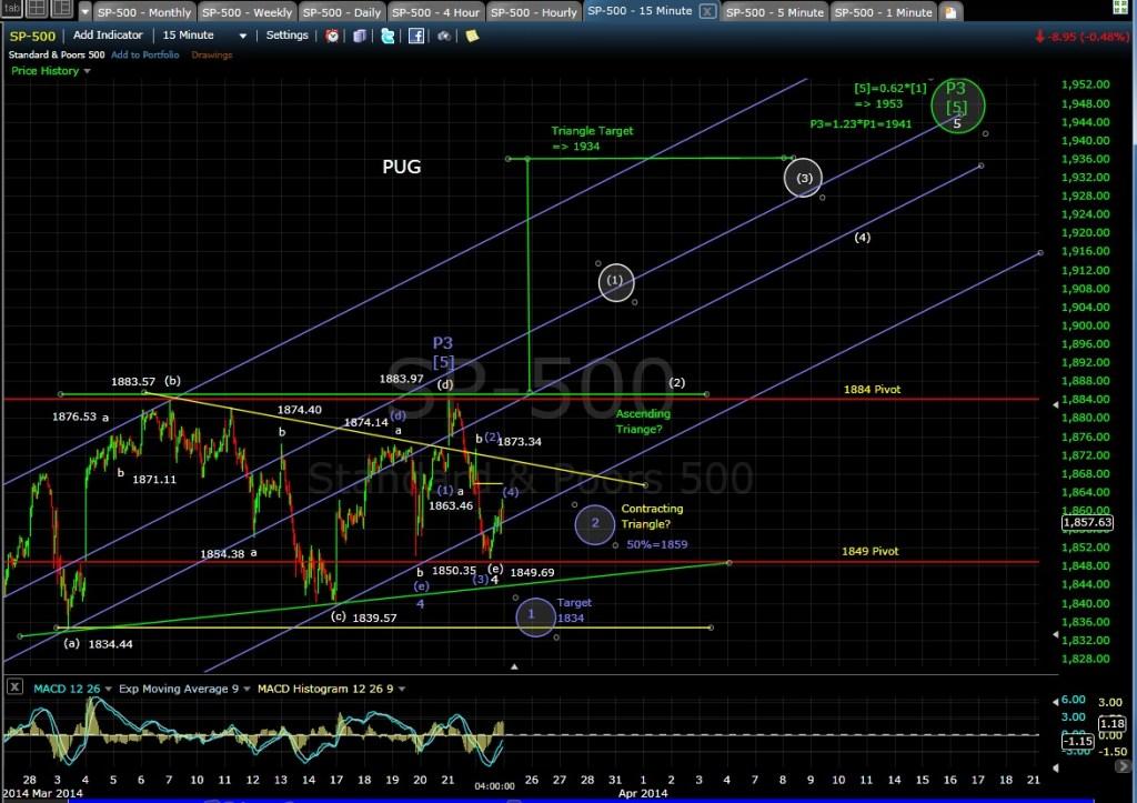 PUG SP-500 15-min chart EOD 3-24-14