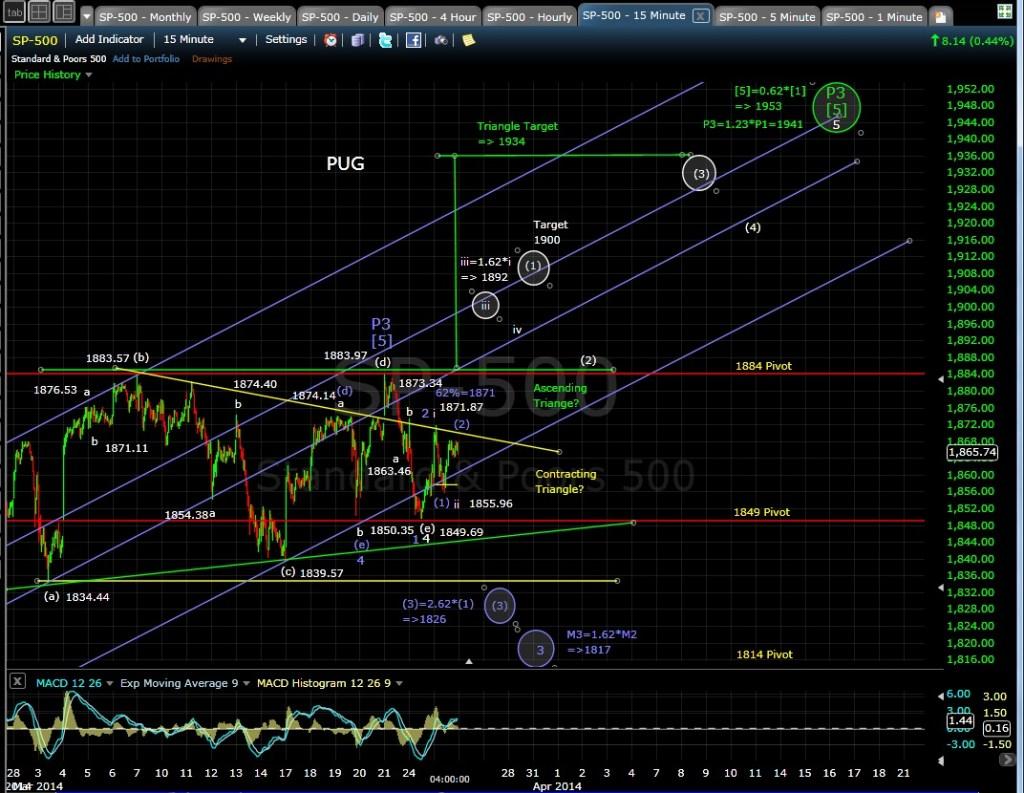 PUG SP-500 15-min chart EOD 3-25-14