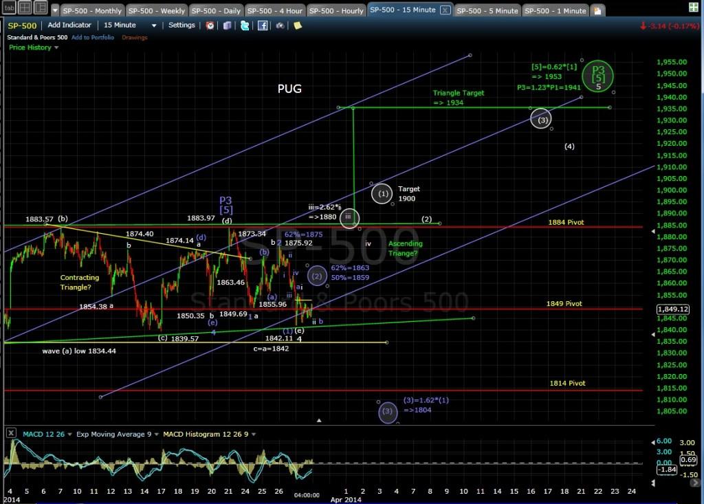 PUG SP-500 15-min chart EOD 3-27-14