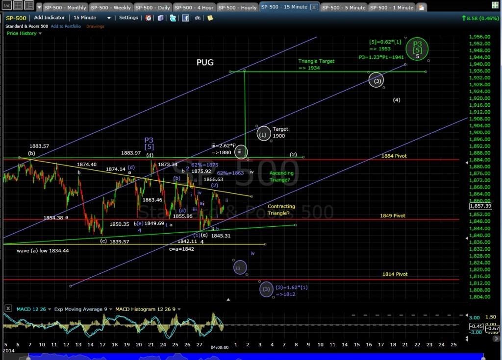 PUG SP-500 15-min chart EOD 3-28-14