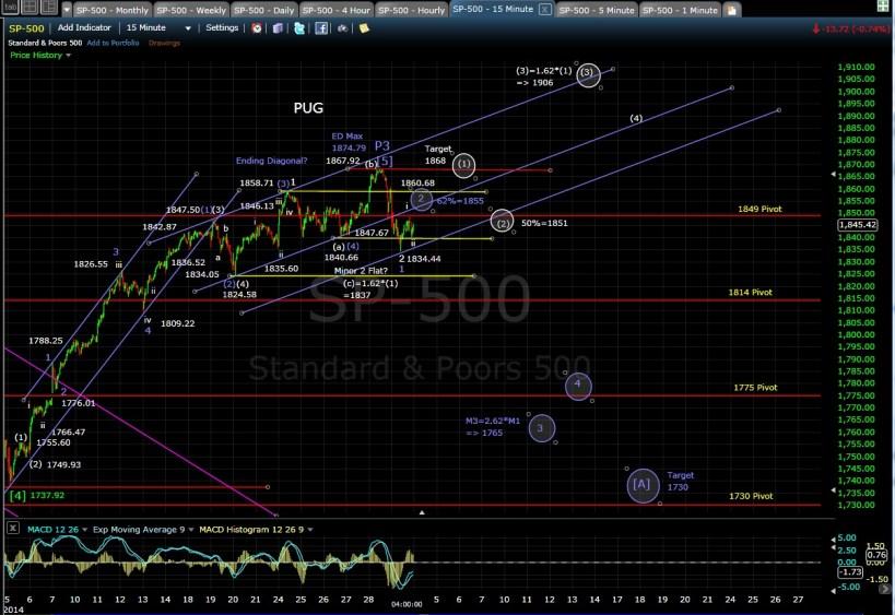 PUG SP-500 15-min chart EOD 3-3-14