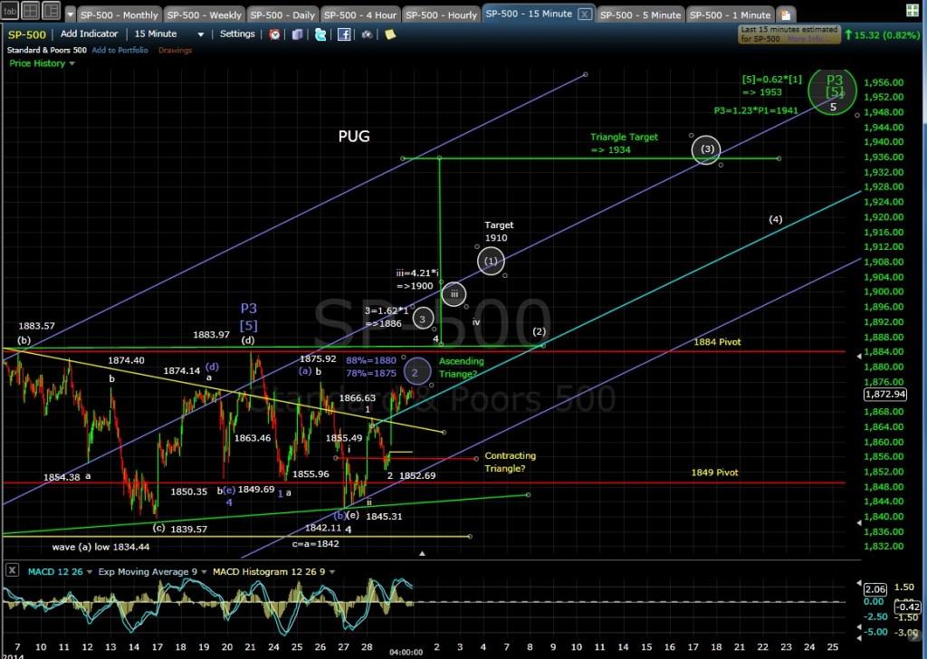 PUG SP-500 15-min chart EOD 3-31-14
