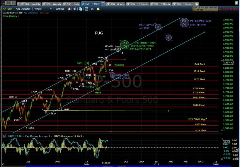 PUG SP-500 4-hr chart EOD 3-11-14