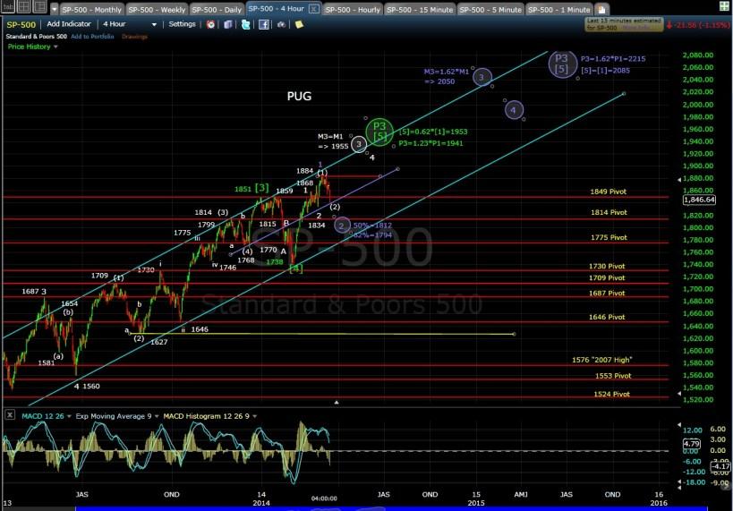 PUG SP-500 4-hr chart EOD 3-13-14