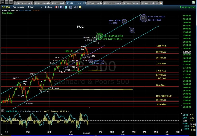 PUG SP-500 4-hr chart EOD 3-17-14