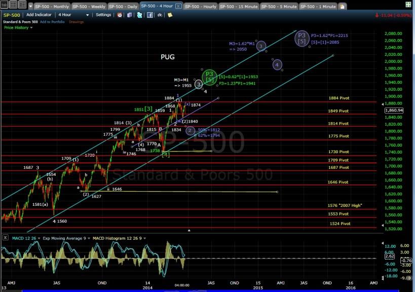 PUG SP-500 4-hr chart EOD 3-19-14