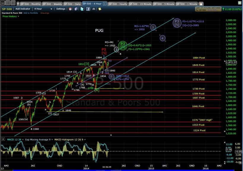 PUG SP-500 4-hr chart EOD 3-20-14