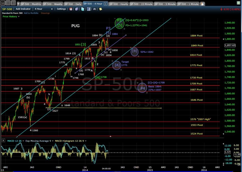 PUG SP-500 4-hr chart EOD 3-24-14