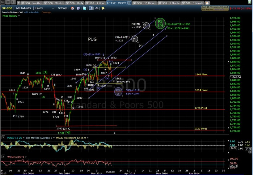 PUG SP-500 60-min chart EOD 3-13-14