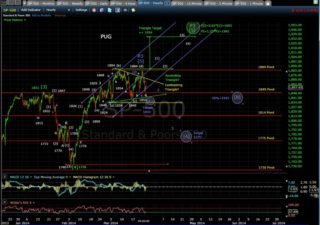 PUG SP-500 60-min chart EOD 3-24-14