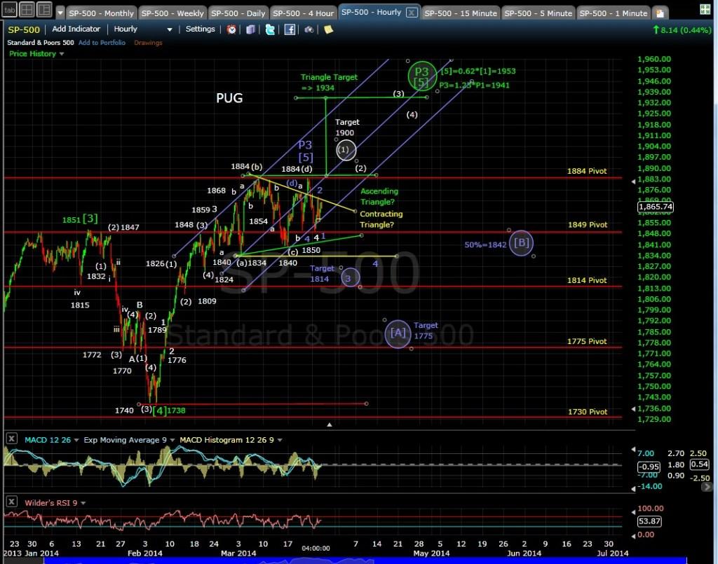 PUG SP-500 60-min chart EOD 3-25-14