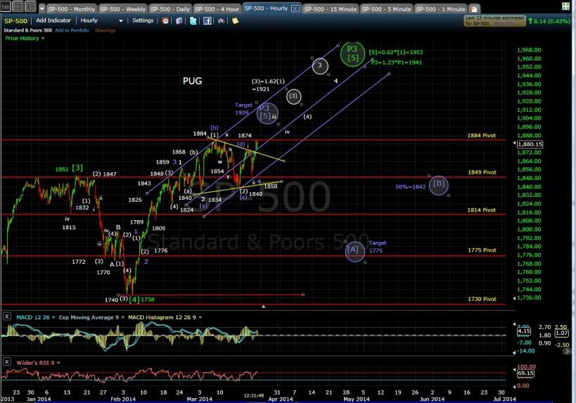 PUG SP-500 60-min chart MD 3-21-14