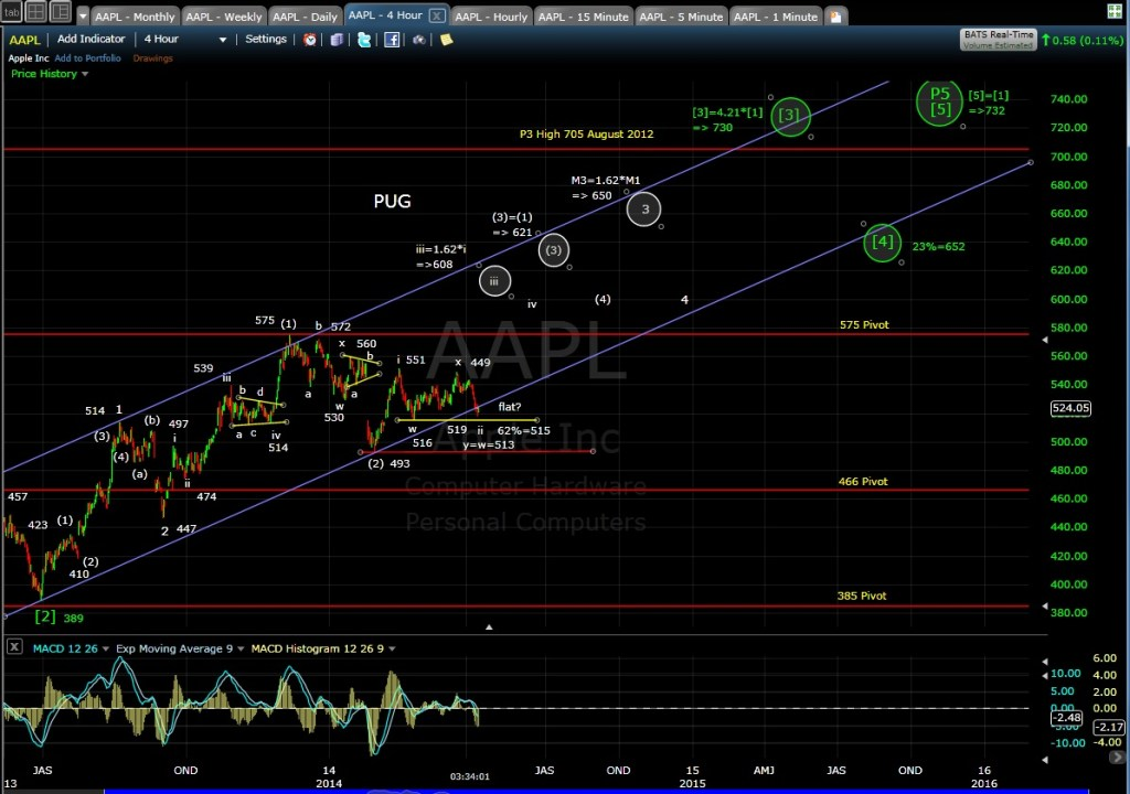 PUG AAPL 4-hr chart EOD 4-8-14