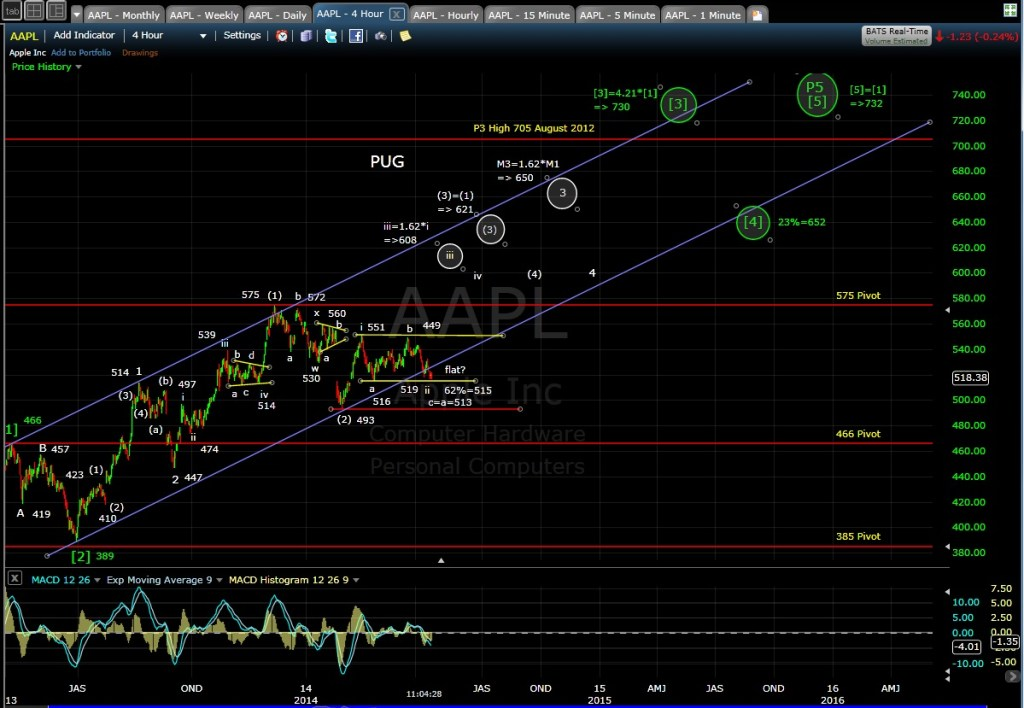 PUG AAPL 4-hr chart MD 4-14-114