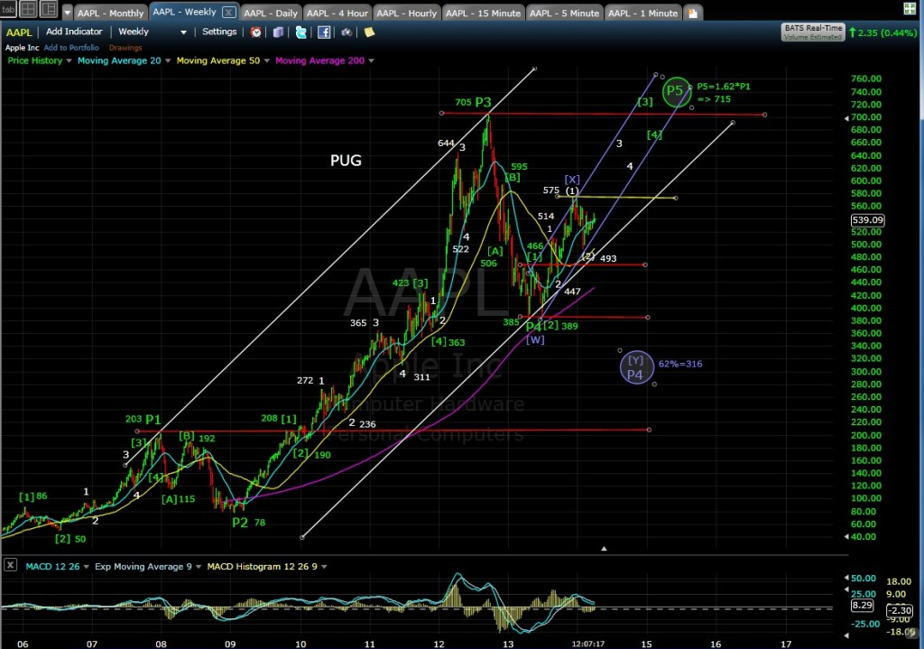 PUG AAPL weekly chart MD 4-1-14