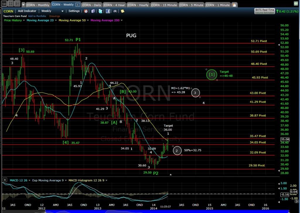 PUG CORN Weekly Chart MD 4-1-14