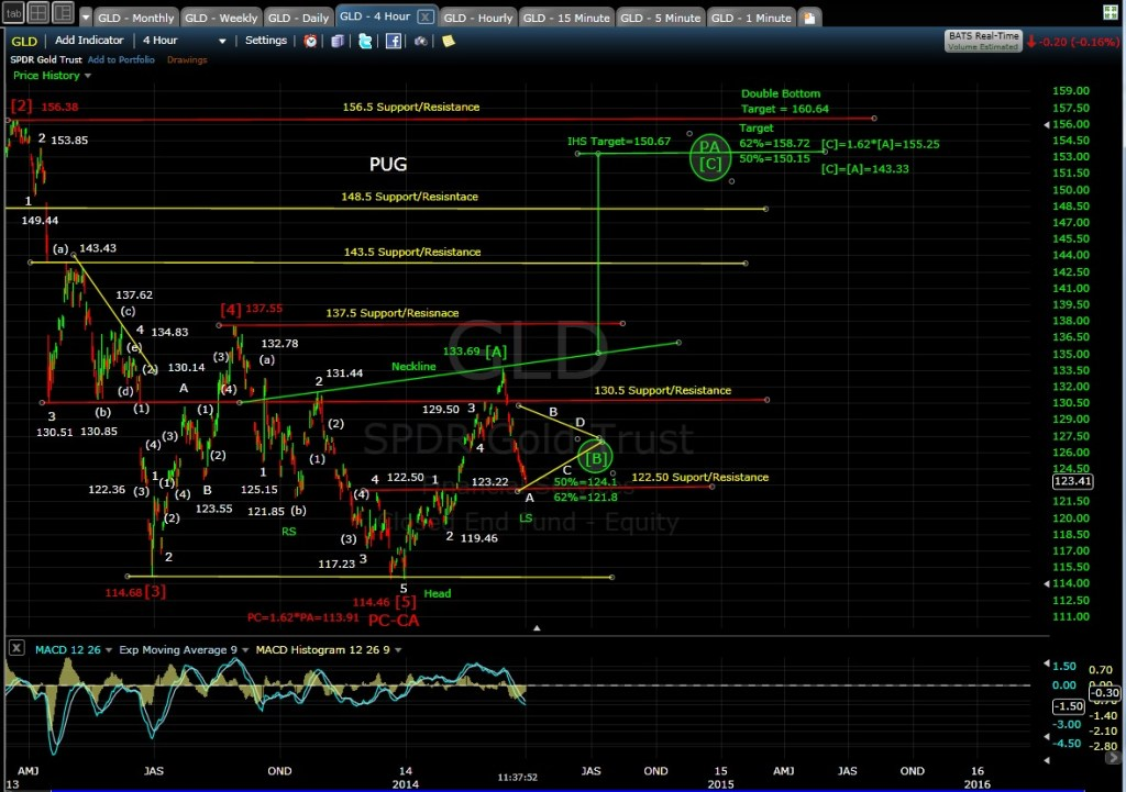 PUG GLD 4-hr Chart MD 4-1-14