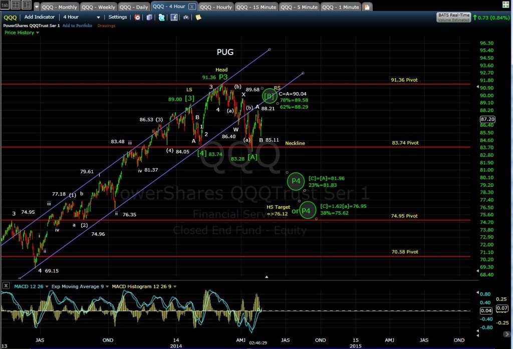 PUG QQQ 4-hr chart 4-29-14