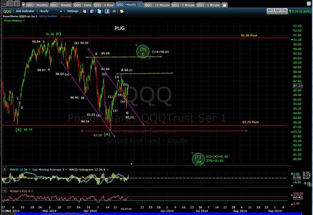 PUG QQQ 60-min chart 4-29-14