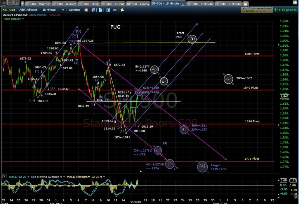 PUG SP-500 15-min chart EOD 4-15-14