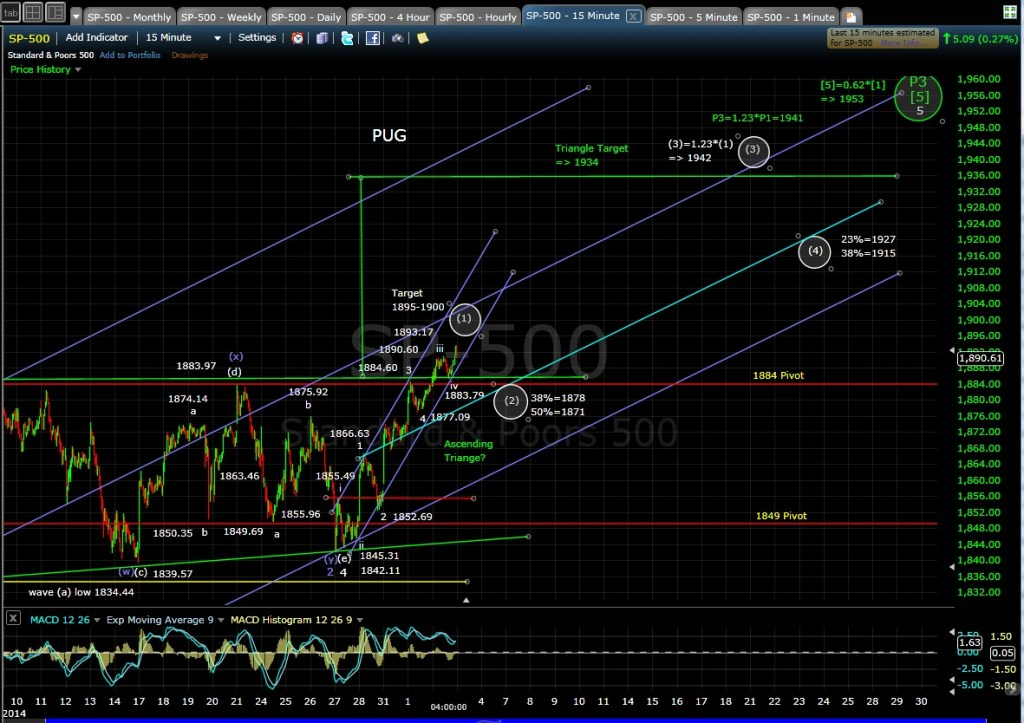 PUG SP-500 15-min chart EOD 4-2-14