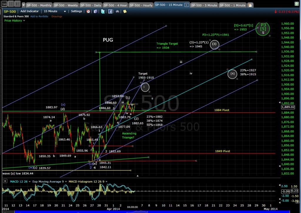 PUG SP-500 15-min chart EOD 4-3-14