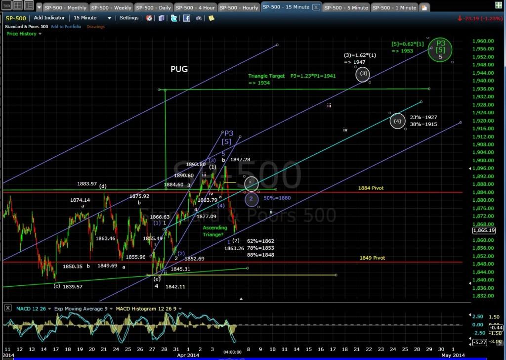PUG SP-500 15-min chart EOD 4-4-14
