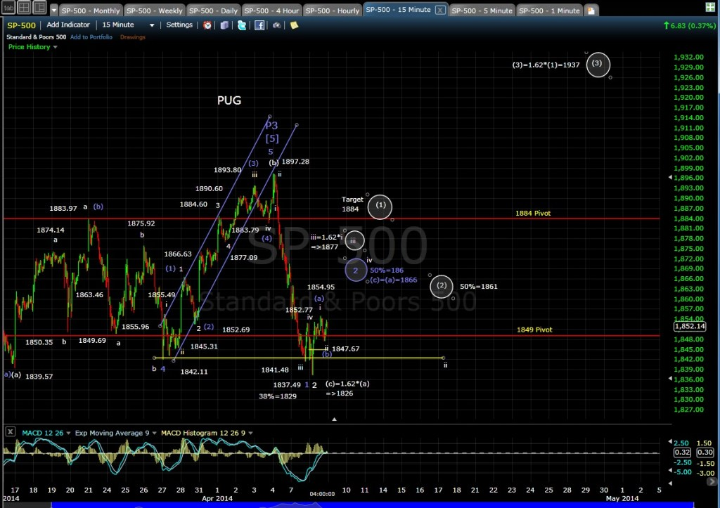 PUG SP-500 15-min chart EOD 4-8-14
