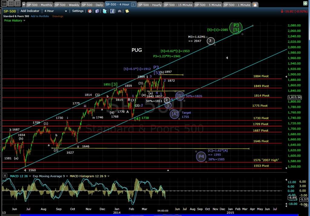 PUG SP-500 4-hr chart EOD 4-11-14