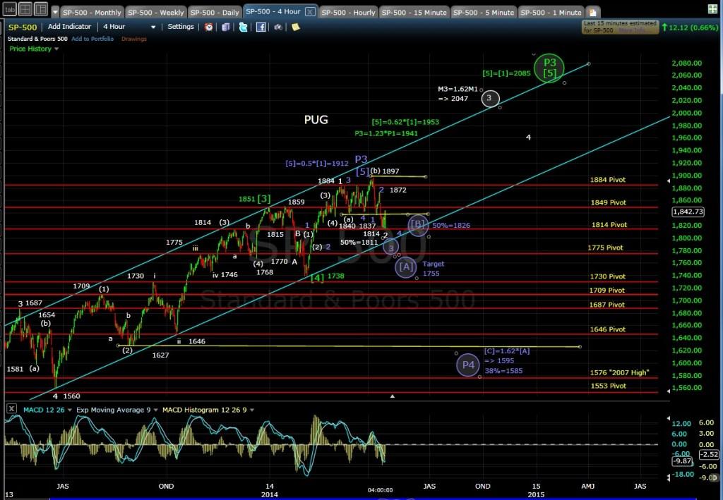 PUG SP-500 4-hr chart EOD 4-15-14