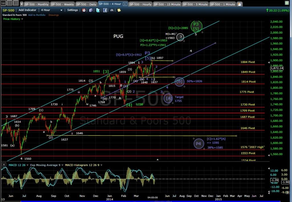 PUG SP-500 4-hr chart EOD 4-9-14