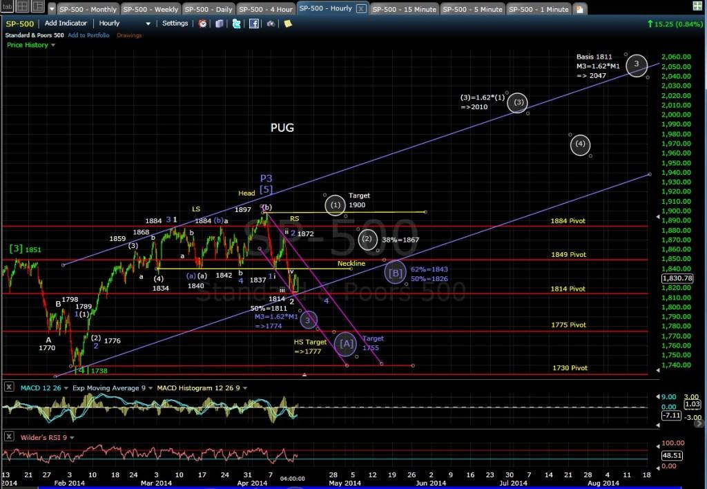 PUG SP-500 60-min chart EOD 4-14-14