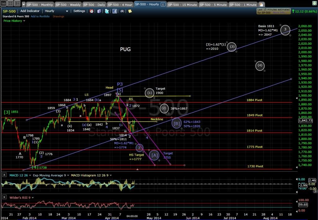 PUG SP-500 60-min chart EOD 4-15-14